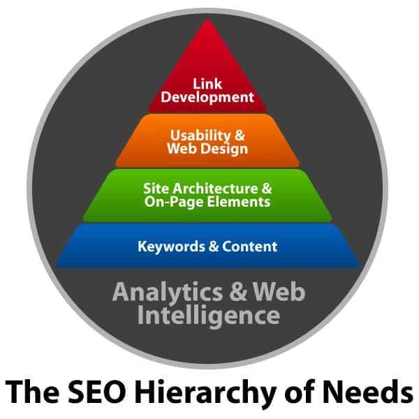 seo-packages-hierarchy-of-needs